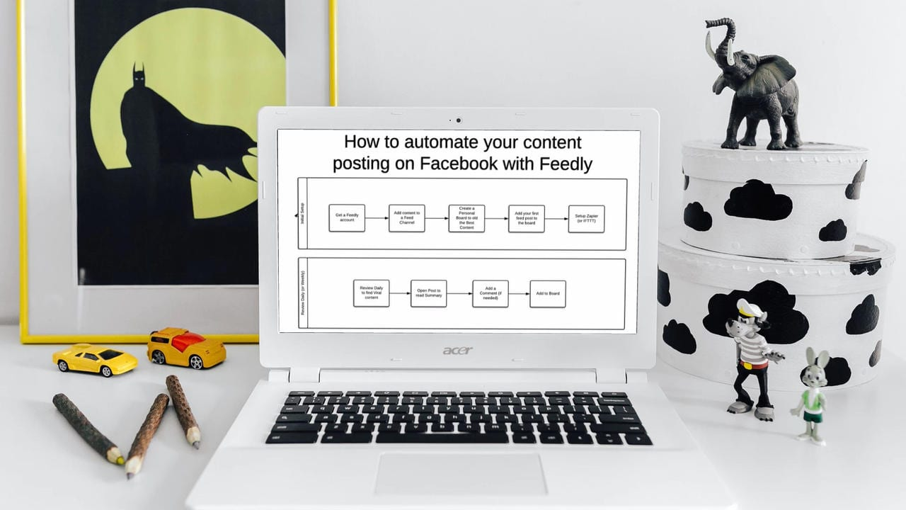 Automated Content Posting Trick using Feedly